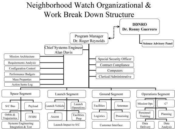 How to Form a Neighborhood Watch: 13 Steps (with Pictures)  |Neighborhood Watch Organization